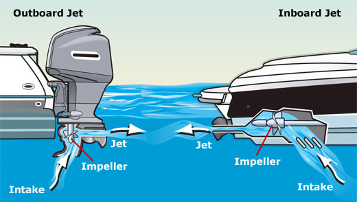Inboards vs. Outboards Boat Motors
